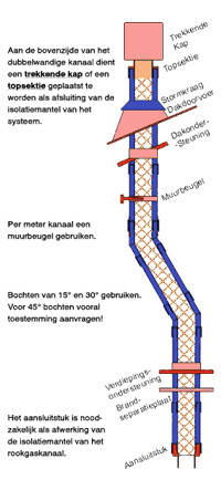 standaard opbouw isoduct kanaal